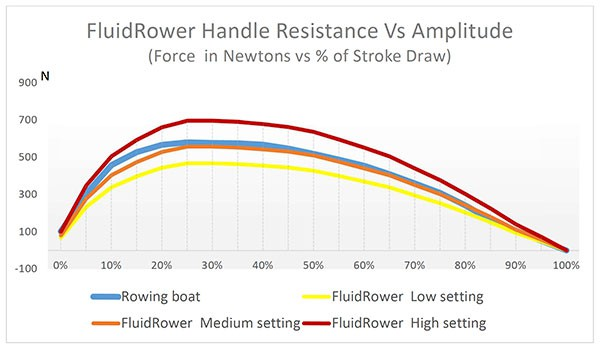 Why Fluid Rowers Are Better